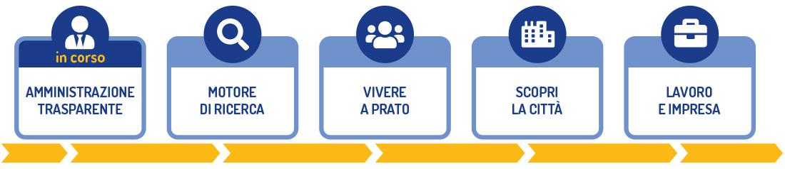 I prossimi passi per la pubblicazione del nuovo sito: amministrazione trasparente (in corso), motore di ricerca, vivere a Prato, scopri la città, lavoro e impresa